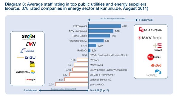 Average staff rating in top public utilities and energy suppliers