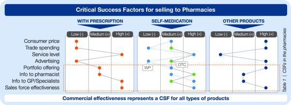 Critical success factors for selling to pharmacies