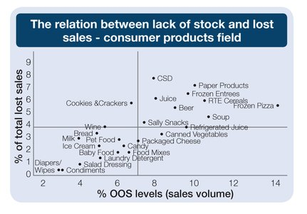 The relation between lack of stock and lost sales