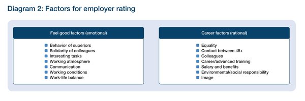 Factors for employer rating