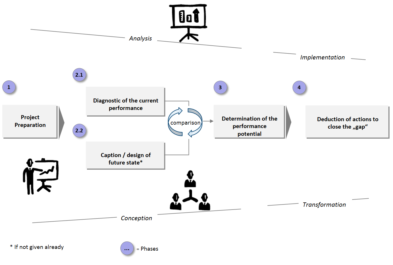 The structured four-steps approach of LPA