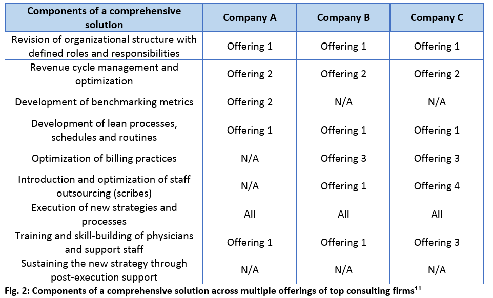 components _of_comrehensive_solution_across_top_consulting_firms