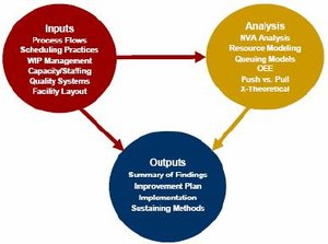 Inputs, Analysis and outputs