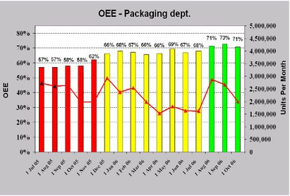 OEE packaging Dep.