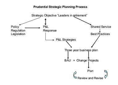 Prudential strategic planning process