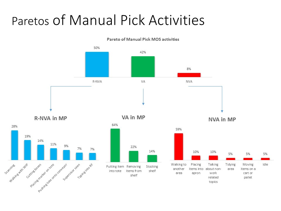 Paretos of manual pick activities