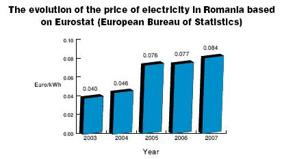 Evolution of the price of electricity in Romania