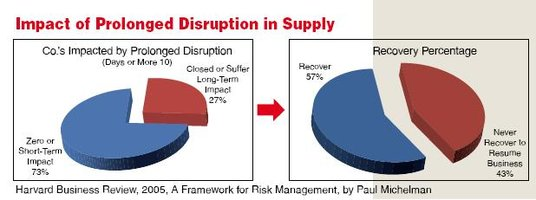Impact of prolonged disruption in supply