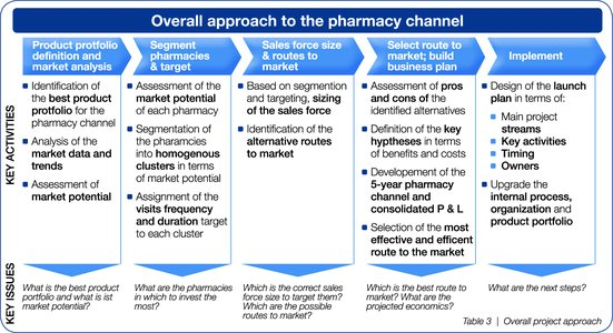 overall approach to pharmacy channel