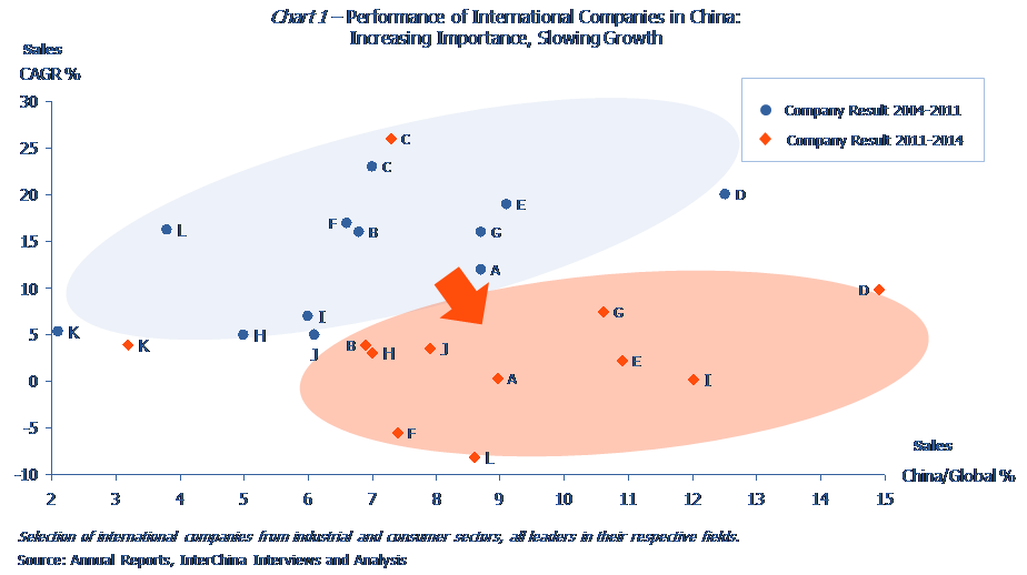 Performance of International Companies in China