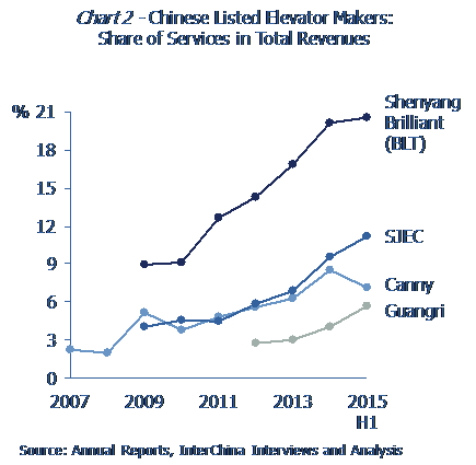 Chinease listed elevator makers