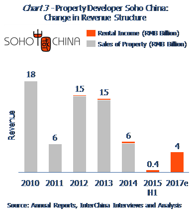 Property developer Soho China