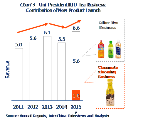 Uni - president RTD Tea Business