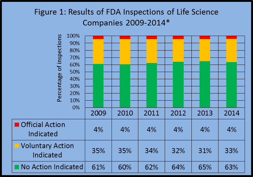 A chart - Data does not include food or tobacco inspection; per the FDA some Life Science data may be missing due to pending enforcement actions