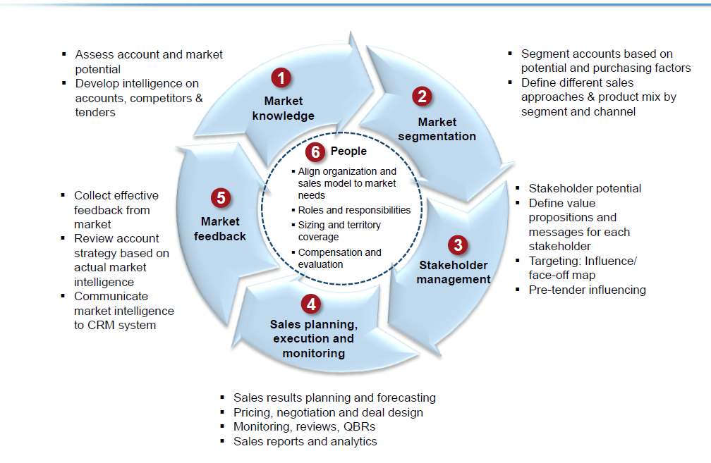 Commercial Excellence Model