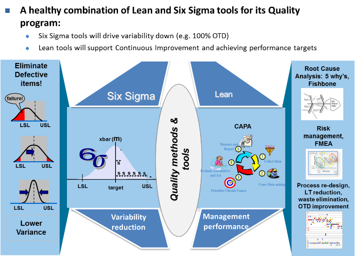 A healthy combination of lean and six sigma tools for its quality program