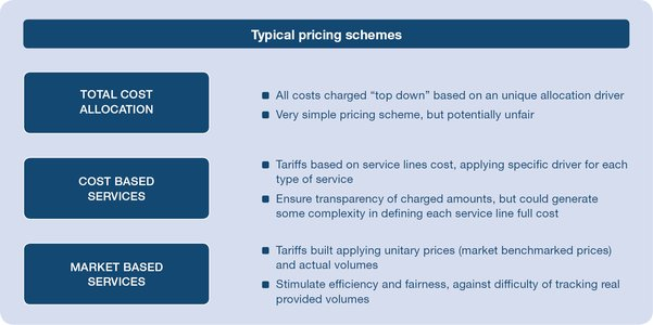 Typical pricing schemes