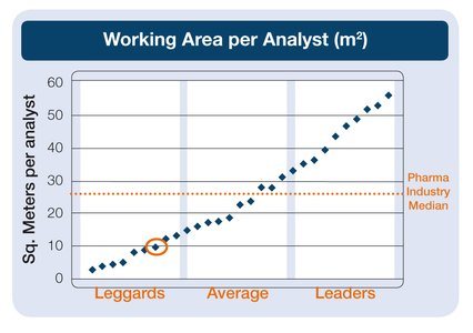Working area per analyst