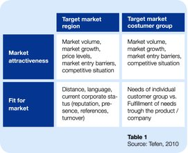 Target markets - pinpointing potential