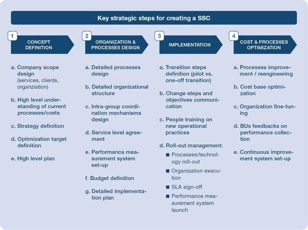 Key strategic steps for creating a SSC