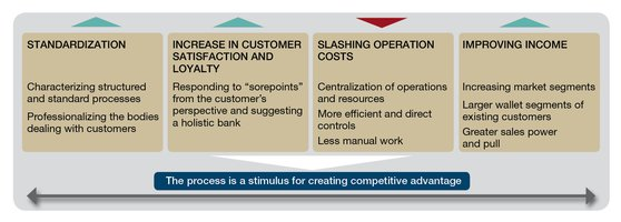 benefits which an organization can expect to reap after implementing the lean approach