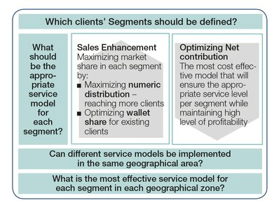 Which client segments shpuld be defined