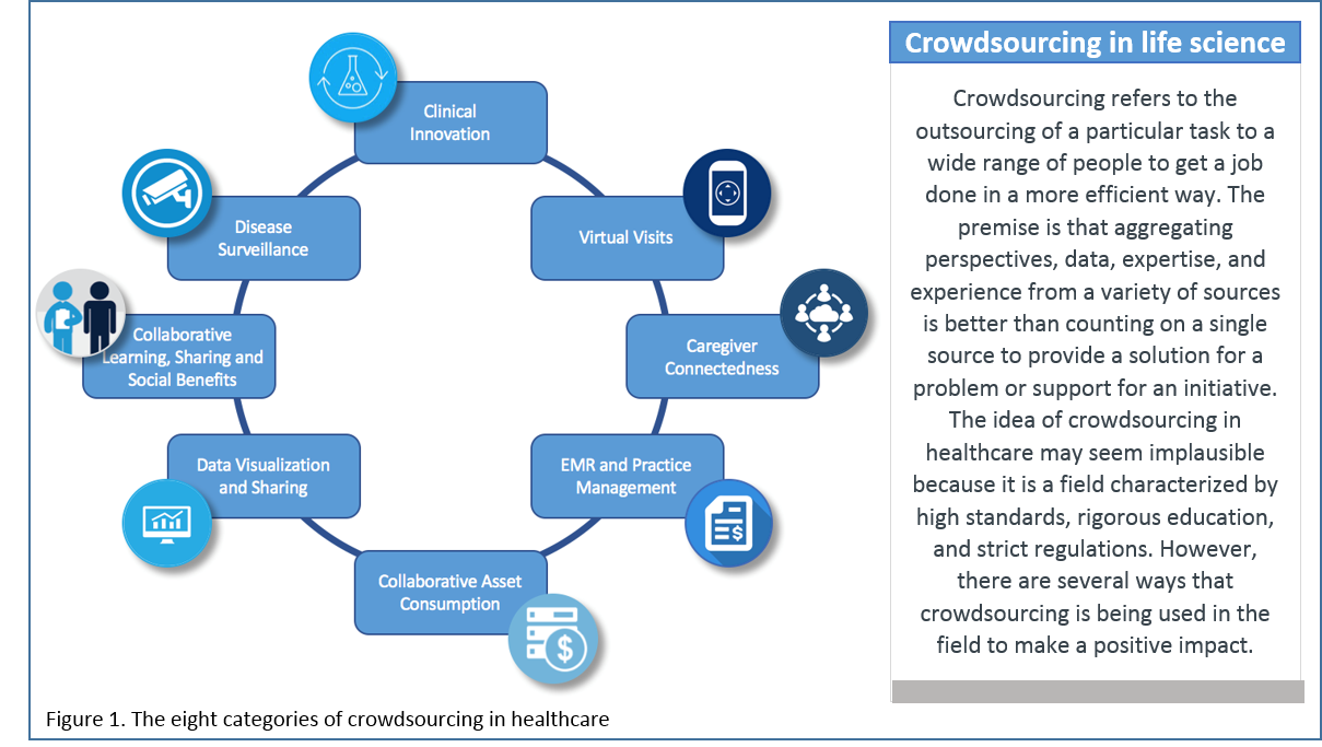 The eight categories of crowdsourcing in healthcare