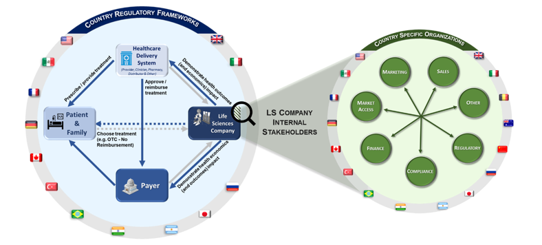 LS_company_internal_stakeholders