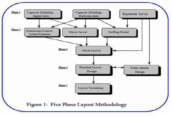 Five Phase Layout Methodology