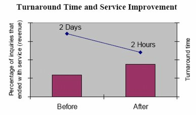 Turnaround time and service improvement