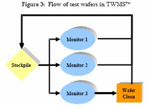 Flow of tests in TWMS