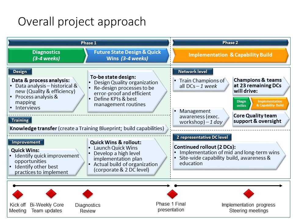 Overall project approach