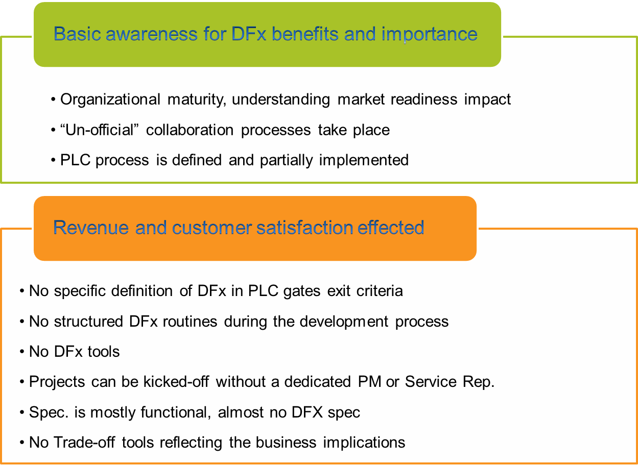 Tefen maturity model results dfx