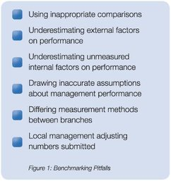 Pitfalls of benchmarking