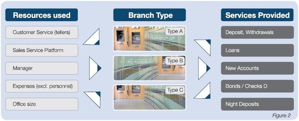 Comparison of service based branches