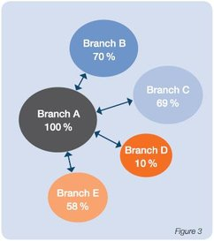 Productivity assesment and branch comparison