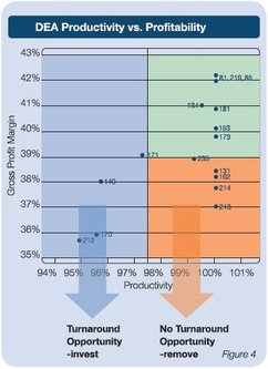 DEA productivity vs profitability