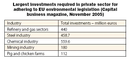 Largest investments required in the private sector