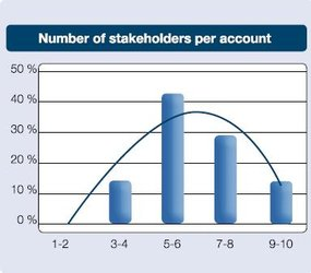 Number of stakeholders per account