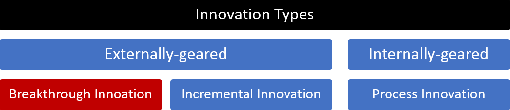 The three types of innovation