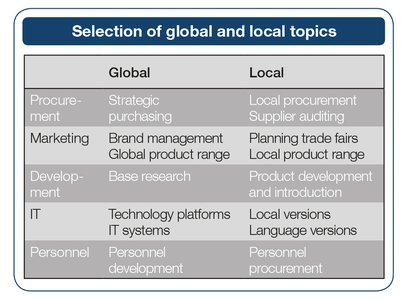 Selection of global and local topics