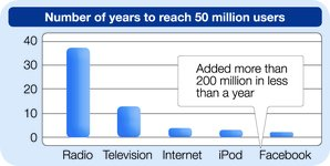 Number of years to reach 50 M users