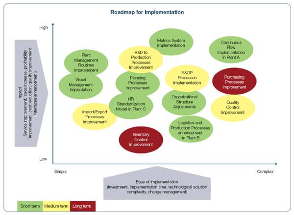 Roadmap for implementation