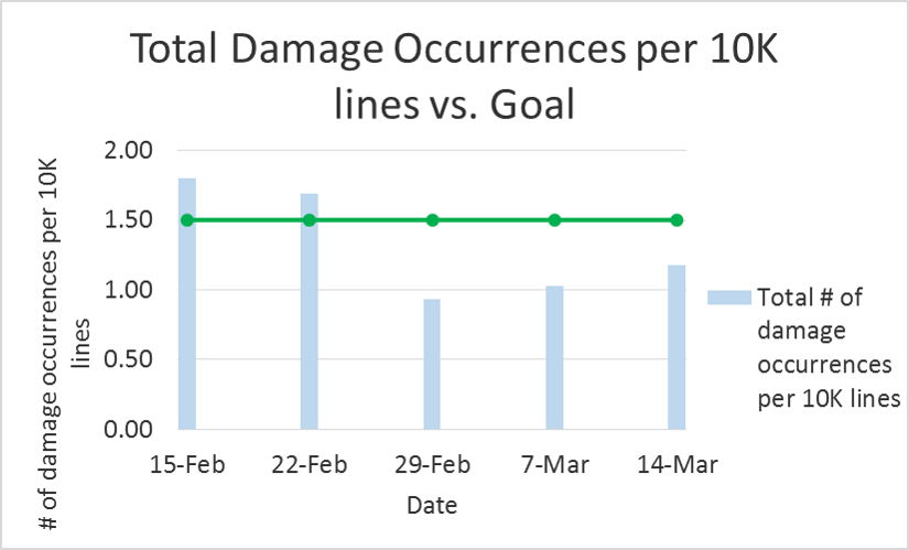 Total damage occurences per 10k lines vs. goal