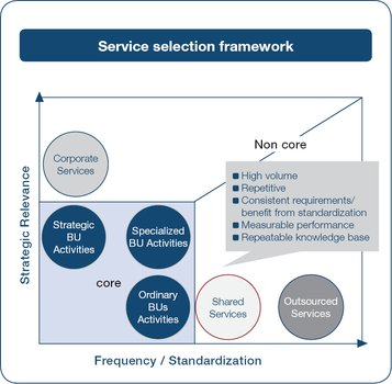 Service selection framework