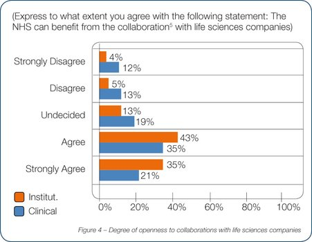 Degree of openness of collaborations with life science companies