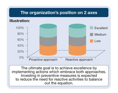 Organizations position on 2 axes