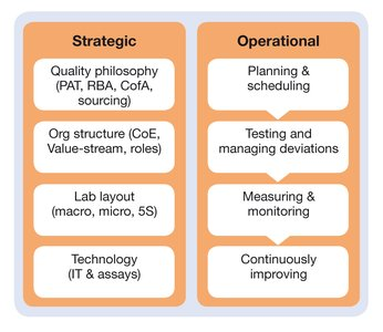 Scope of lean quality