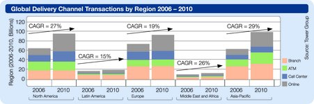 Global delivery channel transactions by regions 2006-2010