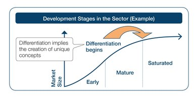 Development stages in the sector